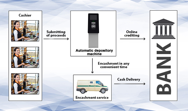 Solution for encashment automation.jpg