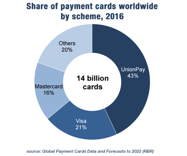 an analysis of the common use of credit cards worldwide Compare payment service providers and payment gateways for free find the best online payment solution for your website  credit cards or paypal.